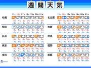 週間天気 週末は東京都心で昼間も一桁の気温に