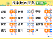 週末の天気(東日本編) 16日(日)は西から天気下り坂