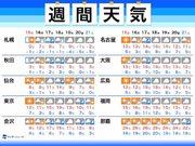 週間天気 週明けは寒さ緩み 全国的に雨