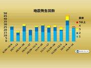 週刊地震情報 2019.12.15 12日(木)に北海道宗谷地方で震度5弱の地震