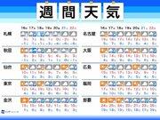 週間天気 師走らしからぬ暖かさ 週中頃は広範囲で雨