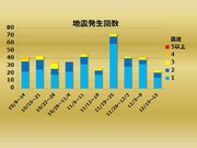 【週刊地震情報】2018.12.16 三重県沖の地震で異常震域