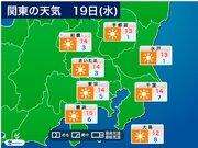 【関東の天気】 19日(水)はクリアな青空 昼間は日差しの温もりあり