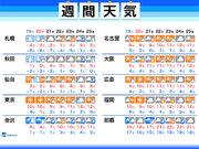週間天気 週末は北日本で再び大雪のおそれ 太平洋側は冬晴れ