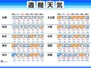 週間天気 週末〜週明けは南岸低気圧で冷たい雨に