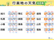 三連休の天気(北日本編) 北海道は雪降る連休に