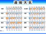 """週間天気 三連休前半は関東など""""寒くない""""雨に"""