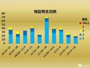 【週刊地震情報】富山県を震源とする震度3の地震