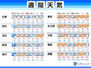週間天気予報・年末年始の天気 寒気襲来 元旦は東京で氷点下の可能性