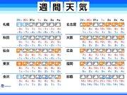 週間天気 年末寒波で日本海側は大雪、太平洋側は厳寒に