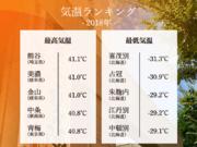 2018年気象ランキング気温編 40℃超が続出