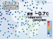 今朝は東京都心で-0.7℃を観測 今季初の冬日に