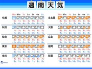 週間天気 年明け三が日も厳しい寒さ
