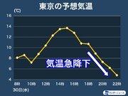 東京など明日夕方から一気に寒く 体感温度が急降下