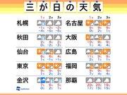 【三が日の天気】東京は三日とも10℃以下 北日本や北陸はUターンも雪に注意