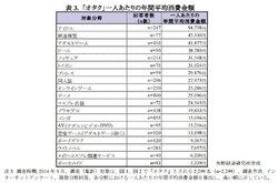 画像:矢野経済研究所「オタク」市場に関する調査結果 2014より