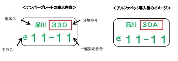 ナンバープレートに図柄やローマ字