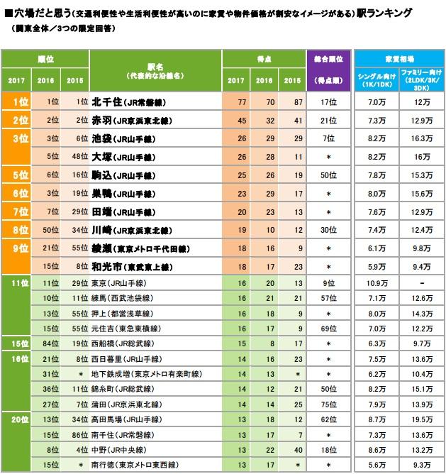 みんなが選んだ住みたい街ランキング2017 関東版