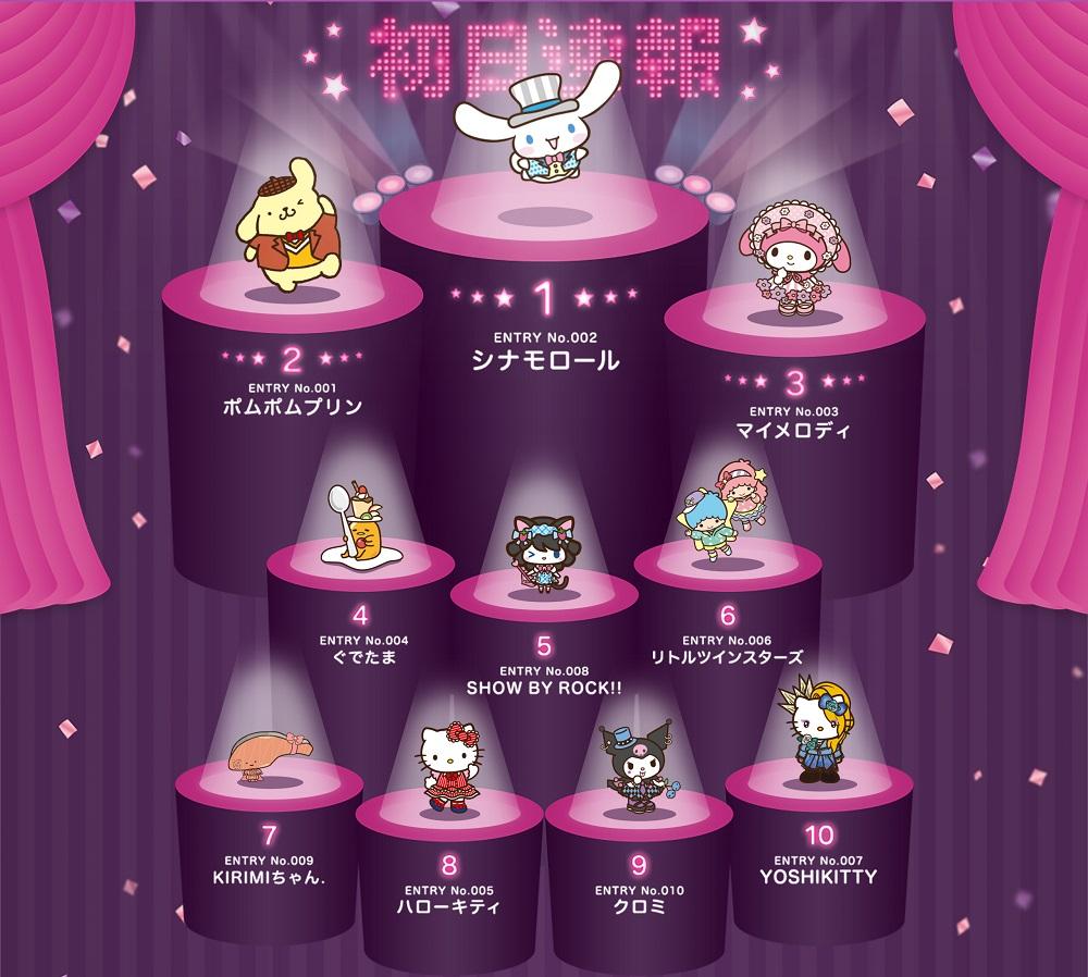 2017年サンリオキャラクター大賞