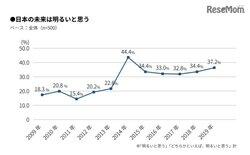画像:2019新成人…日本の未来「暗い」6割、国民年金は過去最高の信頼度