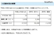【中学受験2019】埼玉県私立中の応募状況(1/4時点)前年比1,909人増