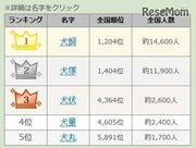 戌年にまつわる名字ランキング、1位は愛知県に多いあの名字