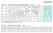 【高校受験2019】青森県、第2次進路志望状況(12/12時点)青森1.41倍など