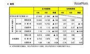 【高校受験2018】宮城県公立高校入試、第2回志願者予備調査・倍率…仙台一1.81倍・仙台二1.26倍など