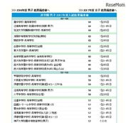 【中学受験2018】関西私立中学、難関校偏差値ランキング