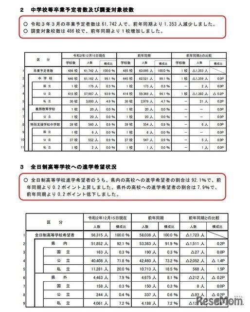 最新 倍率 県立 埼玉 高校