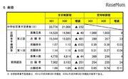 【高校受験2019】宮城県公立高校入試、第2回予備調査と前期選抜出願状況を公表