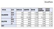 【中学受験2020】神奈川県公立中高一貫校の志願倍率…相模原7.16倍、サイフロ6.06倍