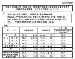 画像:H29年度大卒生、12月時点での内定率は過去最高の86%