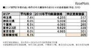 人気学区のマンション資産価値、10年で「大学授業料分」の差