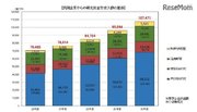 大学と民間企業の共同研究、2018年度は約1,075億円…最多は阪大