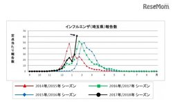 画像:【インフルエンザ17-18】埼玉で過去最高値61.63人、全国で流行拡大