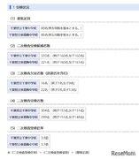 【中学受験2021】千葉県立中、二次検査の受検倍率は千葉3.8倍・東葛3.7倍