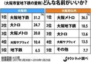 大阪市営地下鉄の民営化、どんな愛称がいい? 大阪人「大阪地下鉄」、他県民「大阪メトロ」 →決定したのは「Osaka Metro」