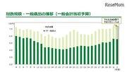 東京都、20年度予算案は前年度につぐ7兆3,540億円