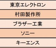 【精密機器業界】仕事にやりがいを感じる企業ランキング1位は東京エレクトロン「仕事を任され、チャレンジしやすい環境」