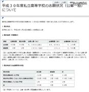 【高校受験2018】神奈川県私立高入試、志願状況・倍率(1/31時点)慶應4.55倍など