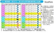 東京都の児童・生徒体力テスト、総合評価が低いほど平均運動時間が少ない傾向