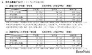 【高校受験2021】新潟県公立高、特色化選抜の志願状況・倍率(確定)巻2.60倍