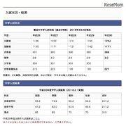 【中学受験2018】東京・神奈川の上位校合格者数、開成388人・桜蔭280人など