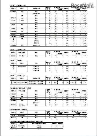 高校 公立 広島 入試 県