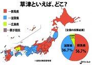 草津=温泉、西日本では通用しなかった! 群馬県民ビックリのアンケート結果