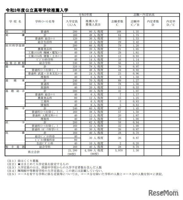 入試 倍率 福岡 県 高校 公立