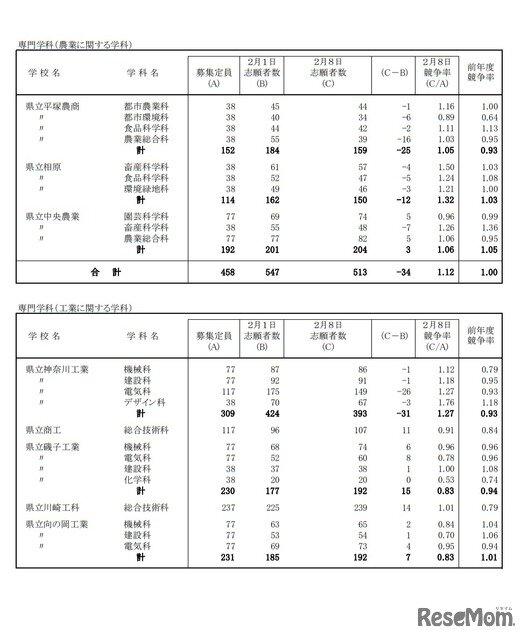 県 高校 速報 神奈川 倍率 2021