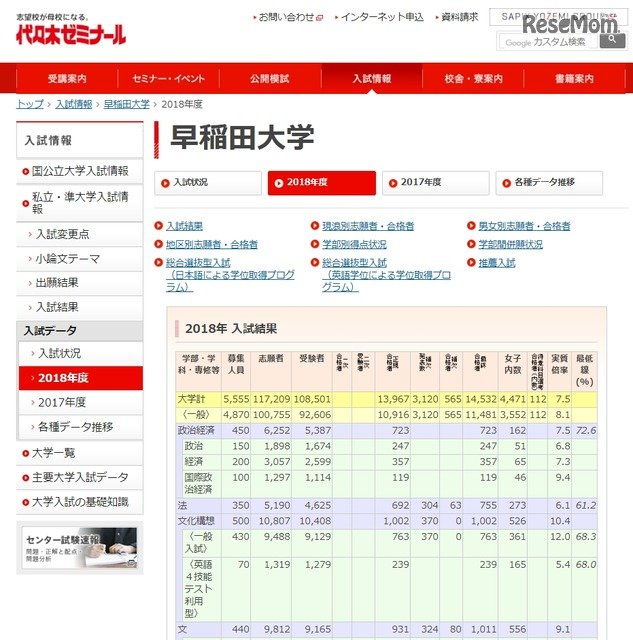 大学 補欠 合格 慶應 【慶應理工2021】補欠が打ち切られました 今年の補欠合格者は何人?