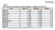 【大学受験2018】国公立大学入試2次試験、志願者最多は千葉大